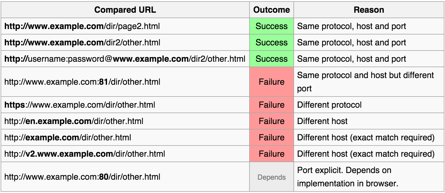 Embedding & X-Frame-Options Response Header\'   Relentless Constant